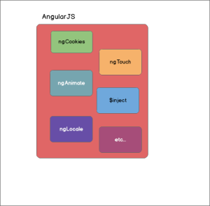 angularJS-all-together